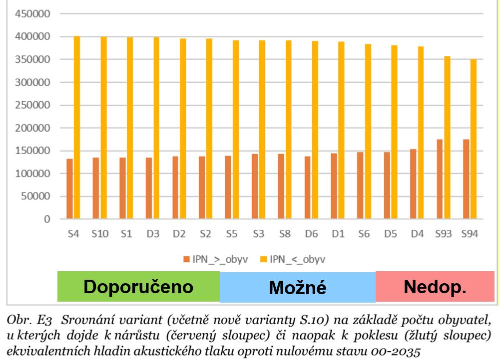 Srovnání variant na základě počtu obyvatel, u kterých dojde k nárůstu či naopak poklesu ekvivalentních hladin akustického tlaku oproti nulovému stavu 00-2035